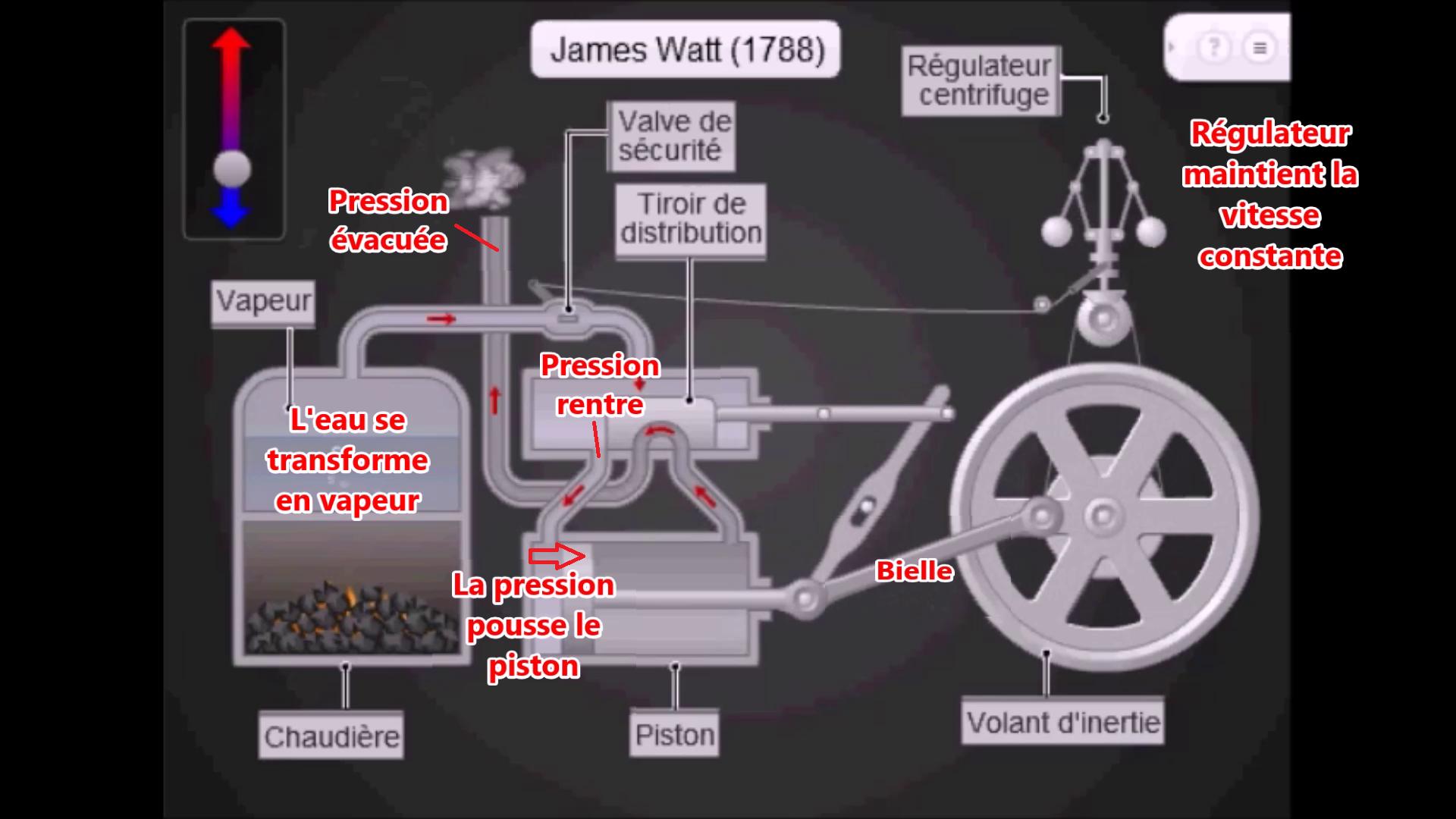 La machine vapeur for Centrale vapeur ne fait plus de vapeur